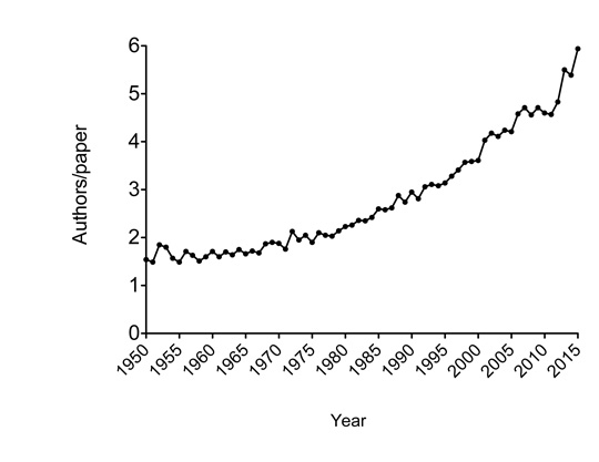 Figure 1. Increase in the number of authors for publications in GENETICS. The average number of authors per paper per year is shown